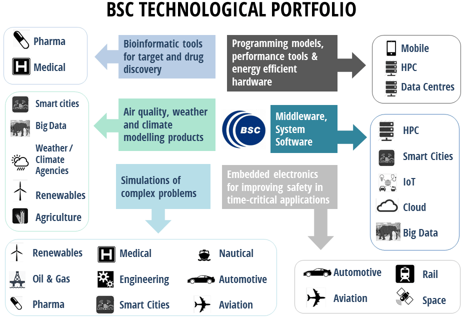 BSC Technological Portfolio