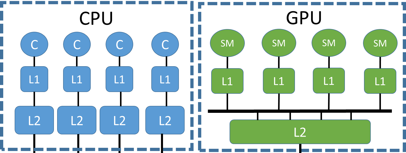 Memory hierarchy for GPU acceleration | BSC-CNS