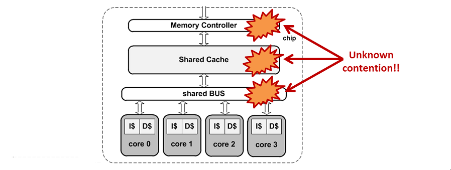 Computer architecture and codesign bsc cns cots multicore real time systems ccuart Images