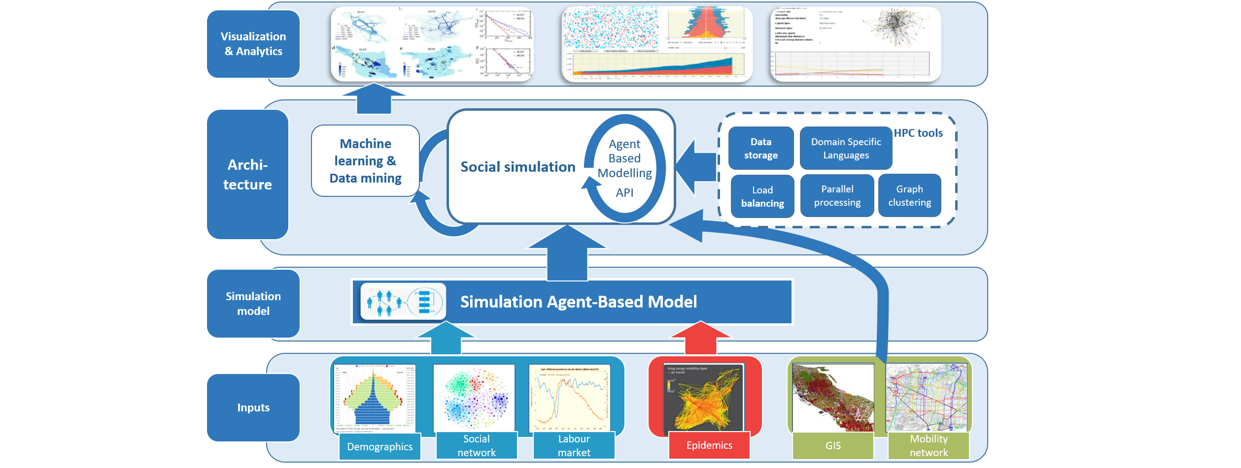 HPC modelling and simulation for Societal Challenges | BSC-CNS